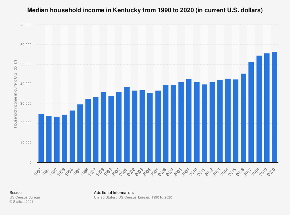 Statistic: Median household income in Kentucky from 1990 to 2018 (in current U.S. dollars) | Statista