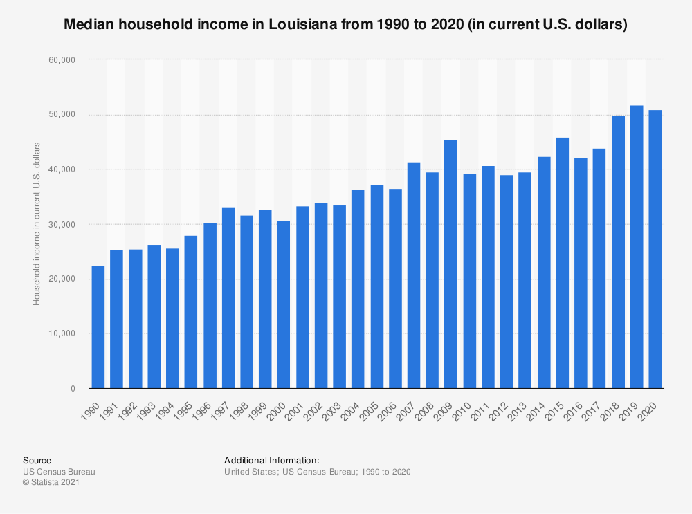 Statistic: Median household income in Louisiana from 1990 to 2017 (in current U.S. dollars) | Statista