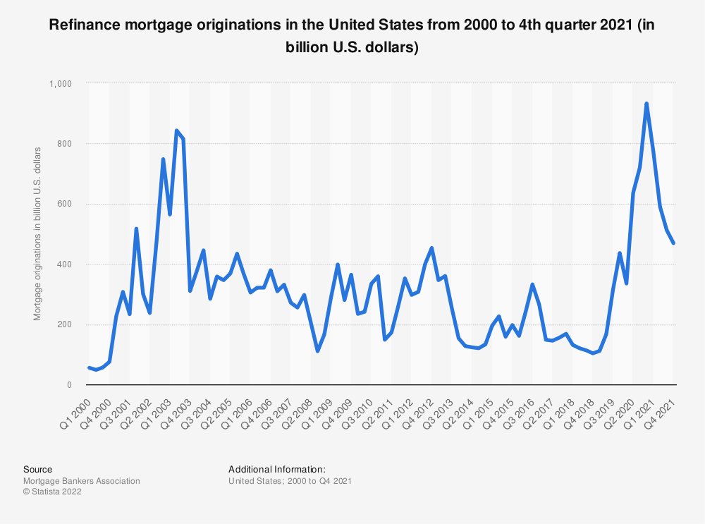 Statistic: Refinance mortgage originations in the United States from 2000 to 2017 (in billion U.S. dollars) | Statista