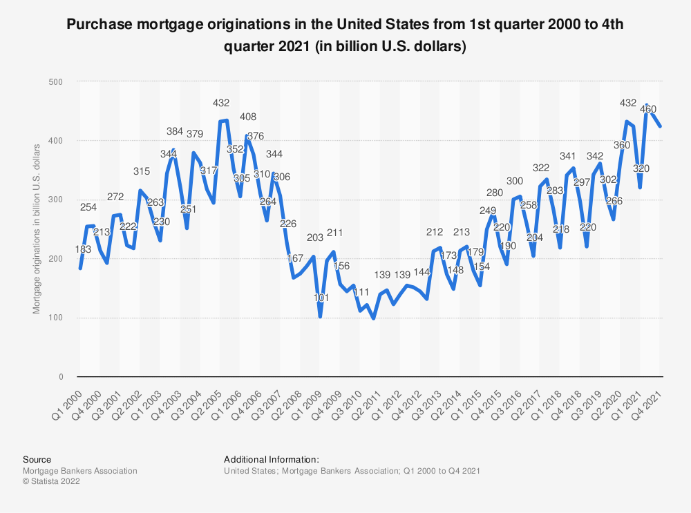 Statistic: Purchase mortgage originations in the United States from 2000 to 2017 (in billion U.S. dollars) | Statista