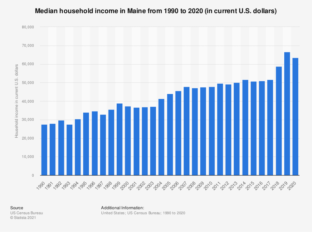 Statistic: Median household income in Maine from 1990 to 2018 (in current U.S. dollars) | Statista