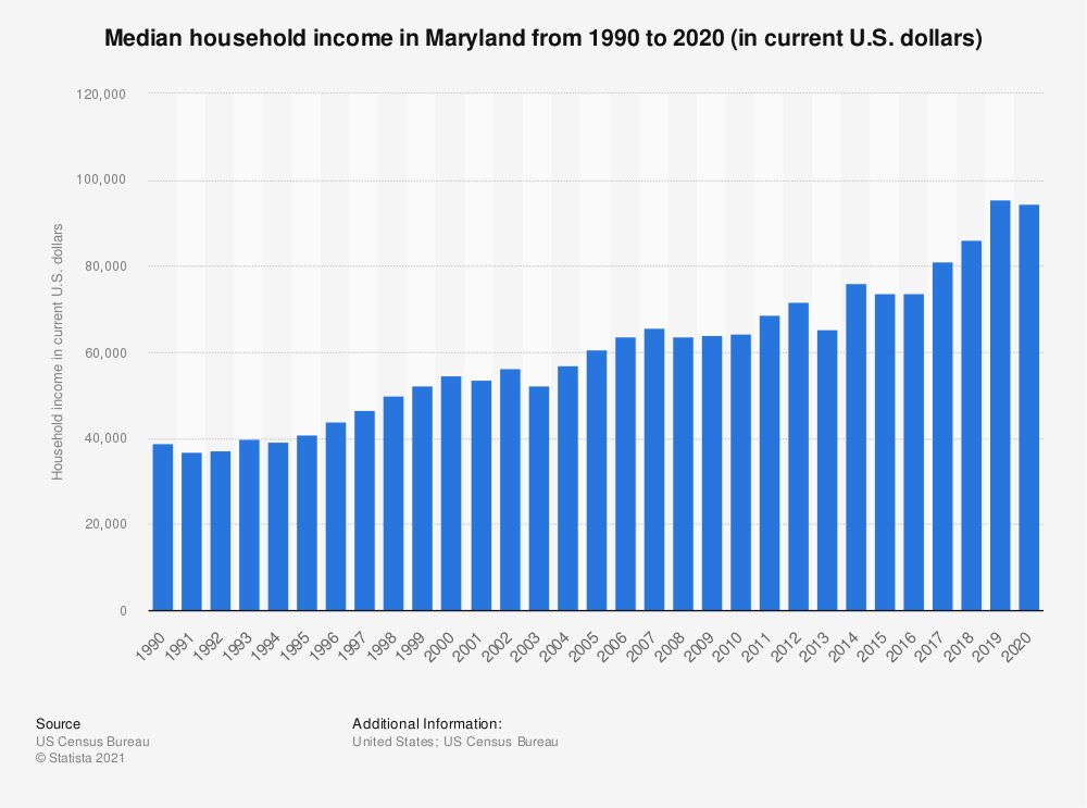 Statistic: Median household income in Maryland from 1990 to 2018 (in current U.S. dollars) | Statista