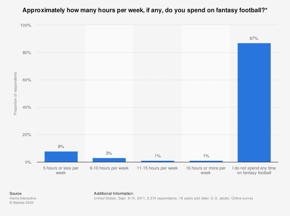 Statistic: Approximately how many hours per week, if any, do you spend on fantasy football?* | Statista