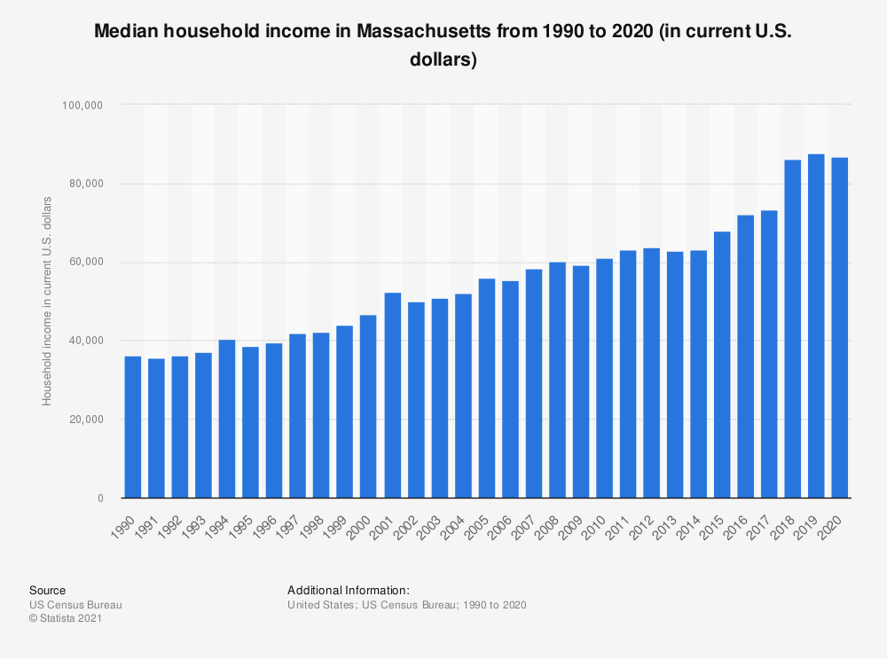 Statistic: Median household income in Massachusetts from 1990 to 2018 (in current U.S. dollars) | Statista