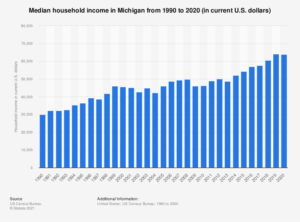 Statistic: Median household income in Michigan from 1990 to 2018 (in current U.S. dollars) | Statista