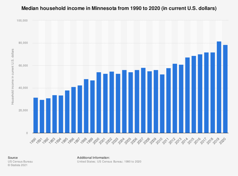 Statistic: Median household income in Minnesota from 1990 to 2018 (in current U.S. dollars)   Statista