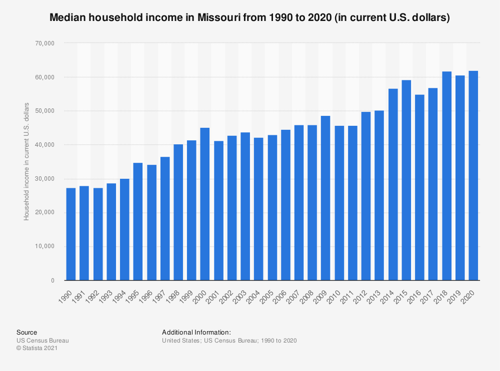 Statistic: Median household income in Missouri from 1990 to 2019  (in current U.S. dollars) | Statista