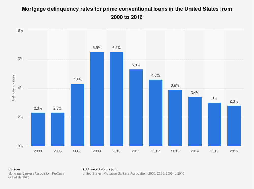Statistic: Mortgage delinquency rates for prime conventional loans in the United States from 2000 to 2016 | Statista