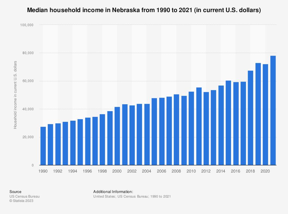 Statistic: Median household income in Nebraska from 1990 to 2018 (in current U.S. dollars) | Statista