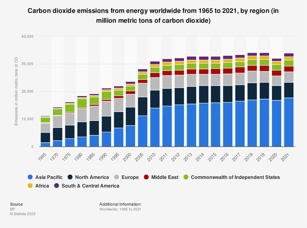 Statistic: World carbon dioxide emissions from 2008 to 2018, by region (in million metric tons of carbon dioxide)* | Statista