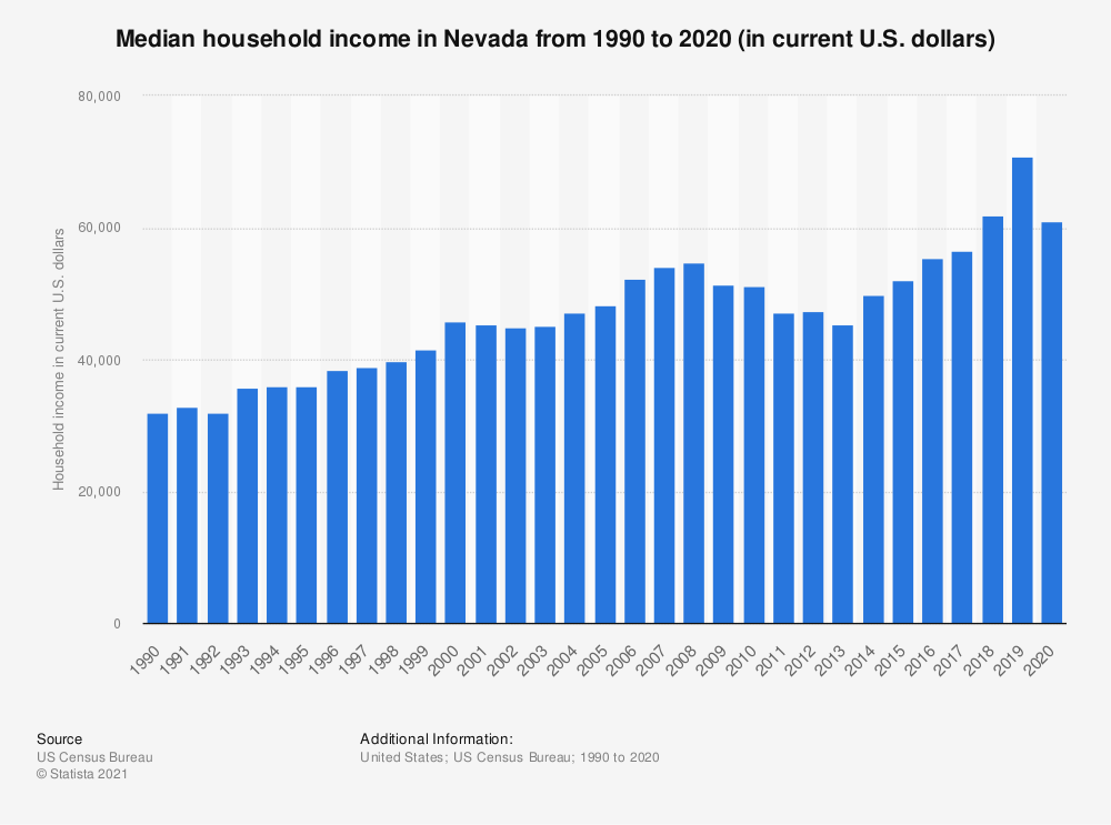 Statistic: Median household income in Nevada from 1990 to 2019 (in current U.S. dollars) | Statista