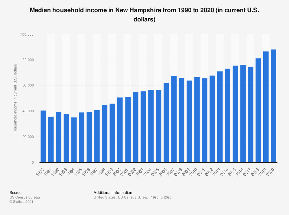 Statistic: Median household income in New Hampshire from 1990 to 2018 (in current U.S. dollars) | Statista