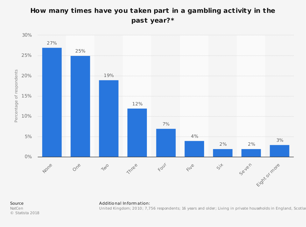 Statistic: How many times have you taken part in a gambling activity in the past year?* | Statista