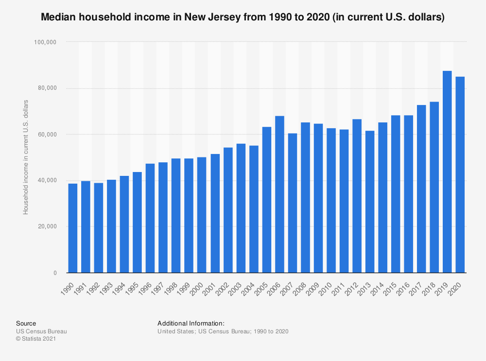 Statistic: Median household income in New Jersey from 1990 to 2017 (in current U.S. dollars) | Statista