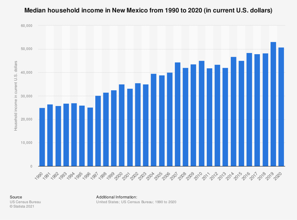 Statistic: Median household income in New Mexico from 1990 to 2018 (in current U.S. dollars) | Statista