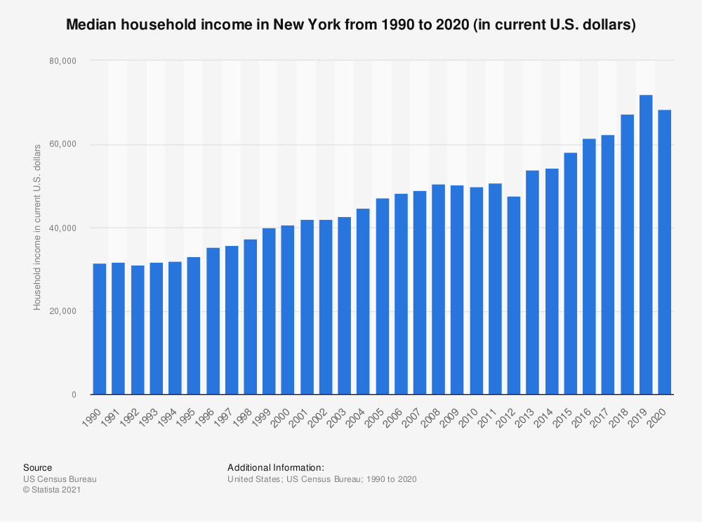 Statistic: Median household income in New York from 1990 to 2018 (in current U.S. dollars) | Statista