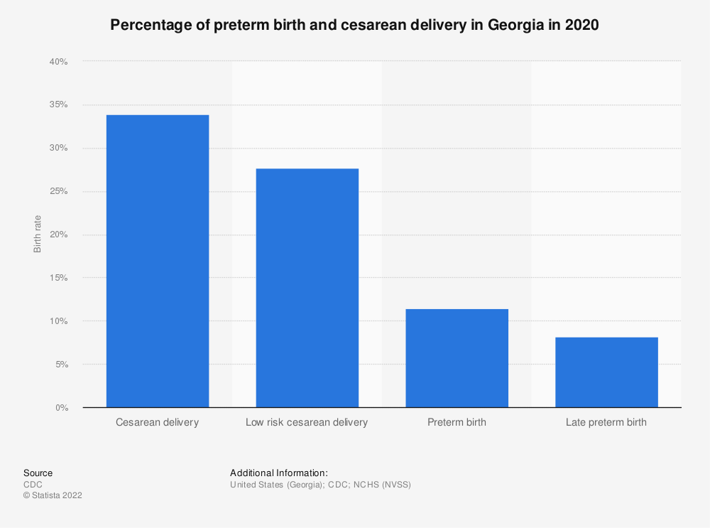 Statistic: Percentage of live births by cesarean delivery in Georgia in 2018, by ethnicity* | Statista