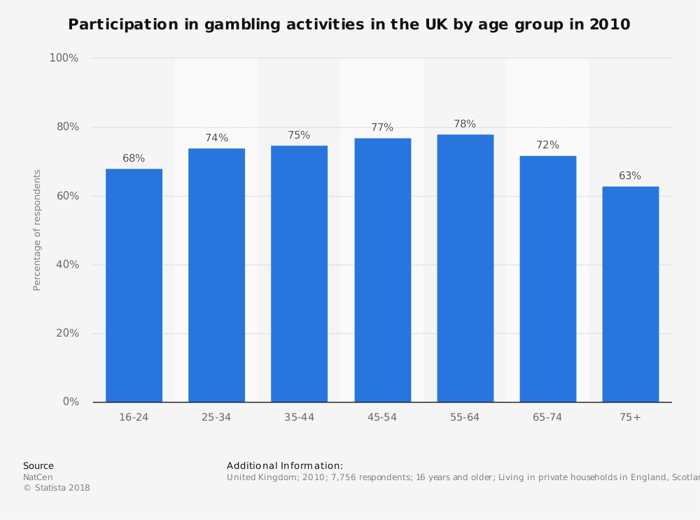 Statistic: Participation in gambling activities in the UK by age group in 2010 | Statista