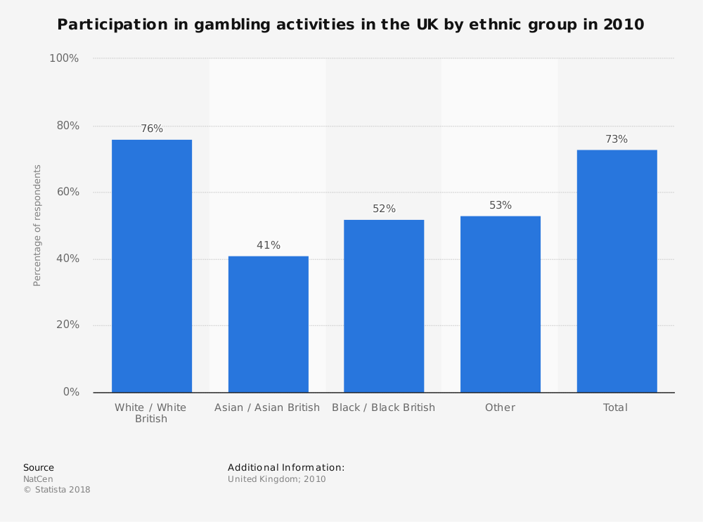 Statistic: Participation in gambling activities in the UK by ethnic group in 2010 | Statista