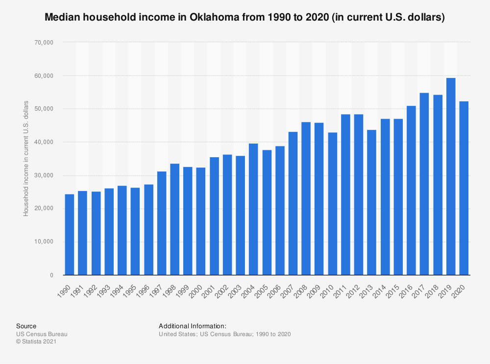 Statistic: Median household income in Oklahoma from 1990 to 2019 (in current U.S. dollars) | Statista