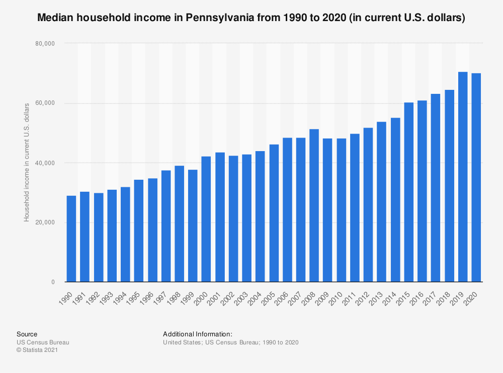 Statistic: Median household income in Pennsylvania from 1990 to 2018 (in current U.S. dollars) | Statista
