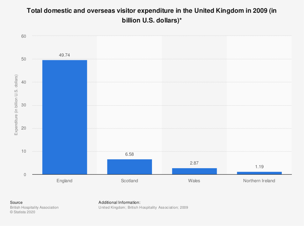 Statistic: Total domestic and overseas visitor expenditure in the United Kingdom in 2009 (in billion U.S. dollars)* | Statista
