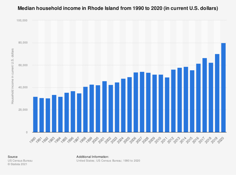 Statistic: Median household income in Rhode Island from 1990 to 2018 (in current U.S. dollars) | Statista