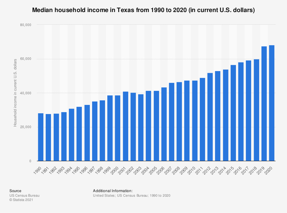 Statistic: Median household income in Texas from 1990 to 2017 (in current U.S. dollars) | Statista