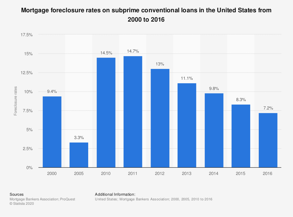 Statistic: Mortgage foreclosure rates on subprime conventional loans in the United States from 2000 to 2016 | Statista