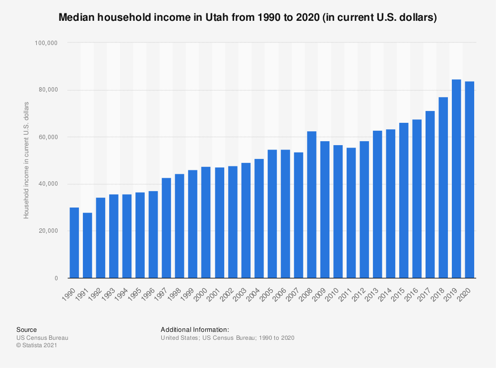 Statistic: Median household income in Utah from 1990 to 2017 (in current U.S. dollars) | Statista
