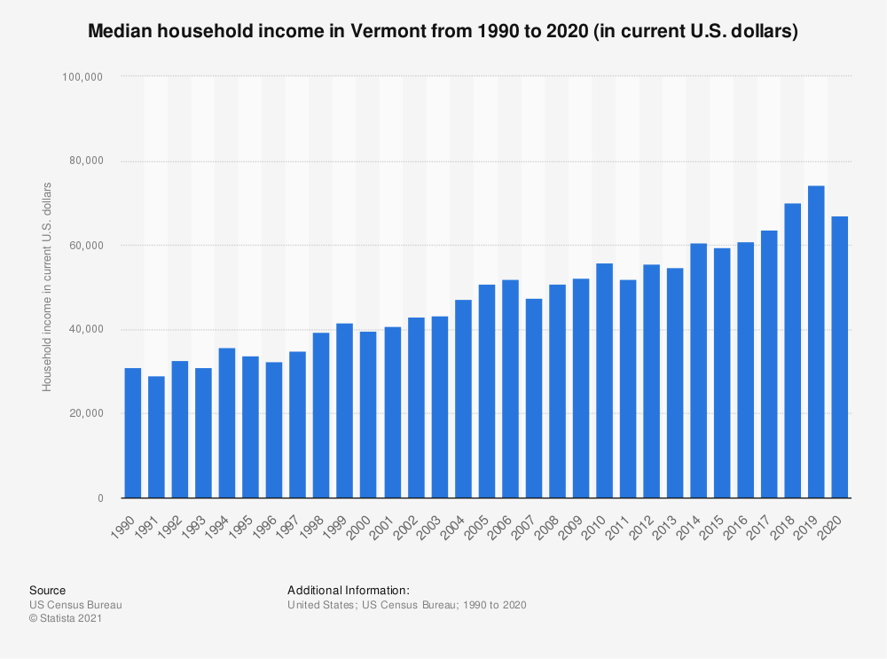 Statistic: Median household income in Vermont from 1990 to 2018 (in current U.S. dollars) | Statista