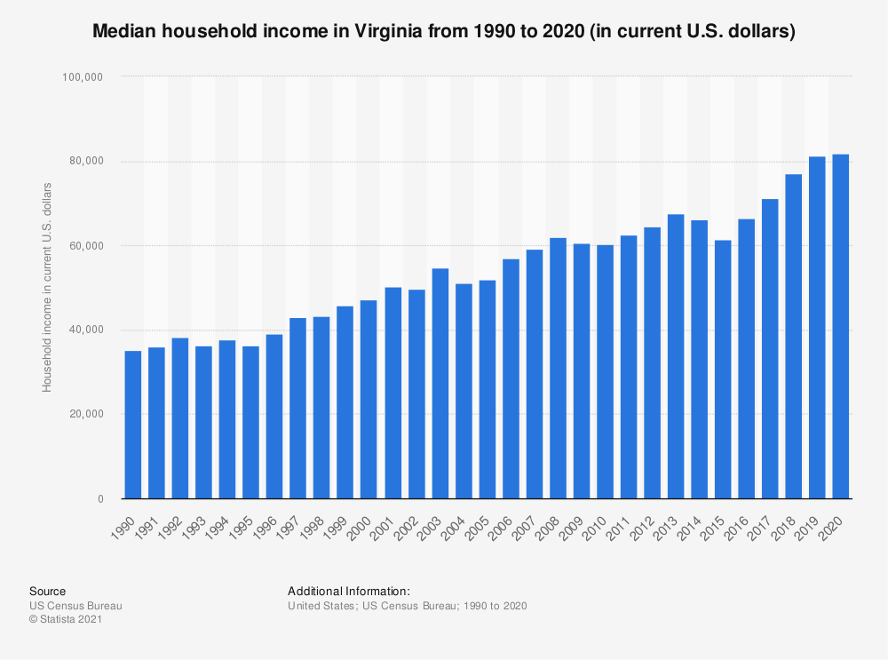 Statistic: Median household income in Virginia from 1990 to 2019 (in current U.S. dollars) | Statista