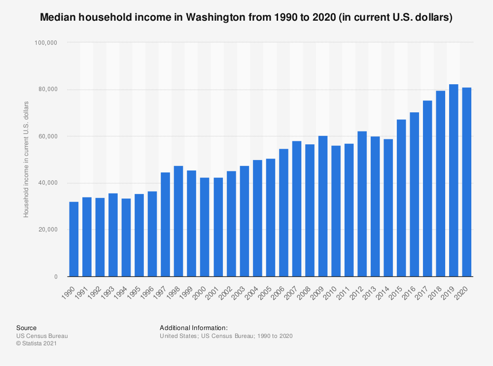 Statistic: Median household income in Washington from 1990 to 2018 (in current U.S. dollars) | Statista