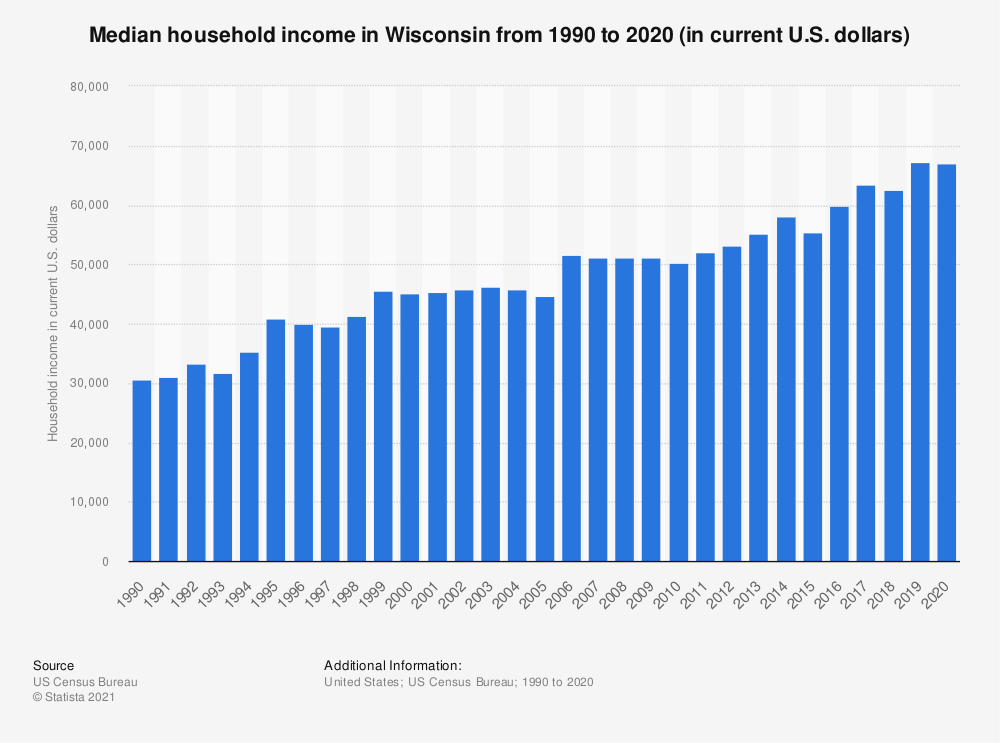 Statistic: Median household income in Wisconsin from 1990 to 2019 (in current U.S. dollars) | Statista