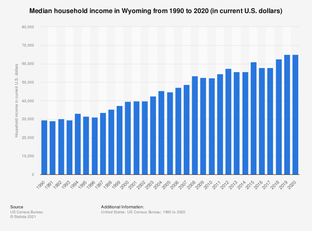 Statistic: Median household income in Wyoming from 1990 to 2017 (in current U.S. dollars) | Statista