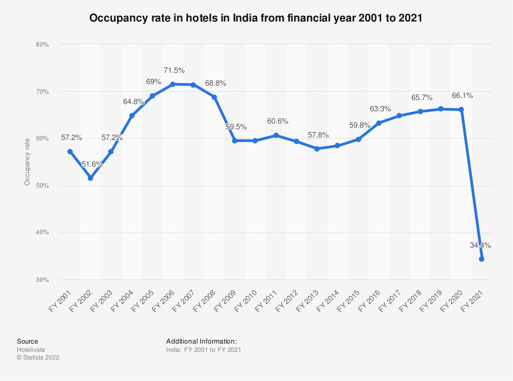 Statistic: Occupancy rate in hotels in India from FY 2001 to FY 2019 | Statista