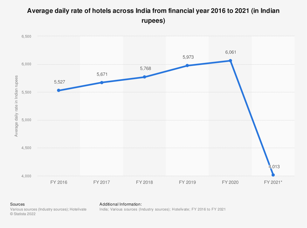 Statistic: Average daily rate of hotels in India from FY 2001 to FY 2018 (in U.S. dollars) | Statista