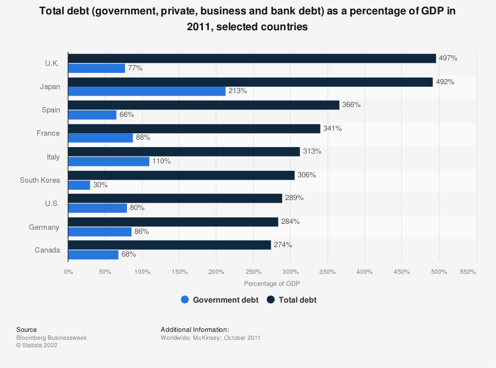 Statistic: Total debt (government, private, business and bank debt) as a percentage of GDP in 2011, selected countries | Statista