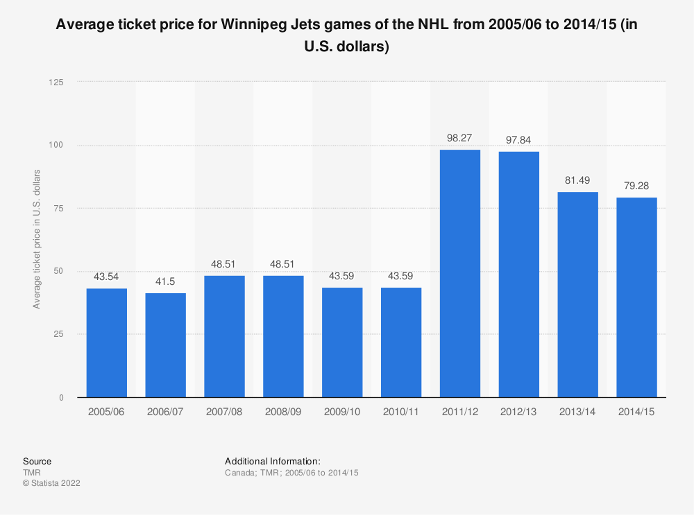 Statistic: Average ticket price for Winnipeg Jets games of the NHL from 2005/06 to 2014/15 (in U.S. dollars)* | Statista