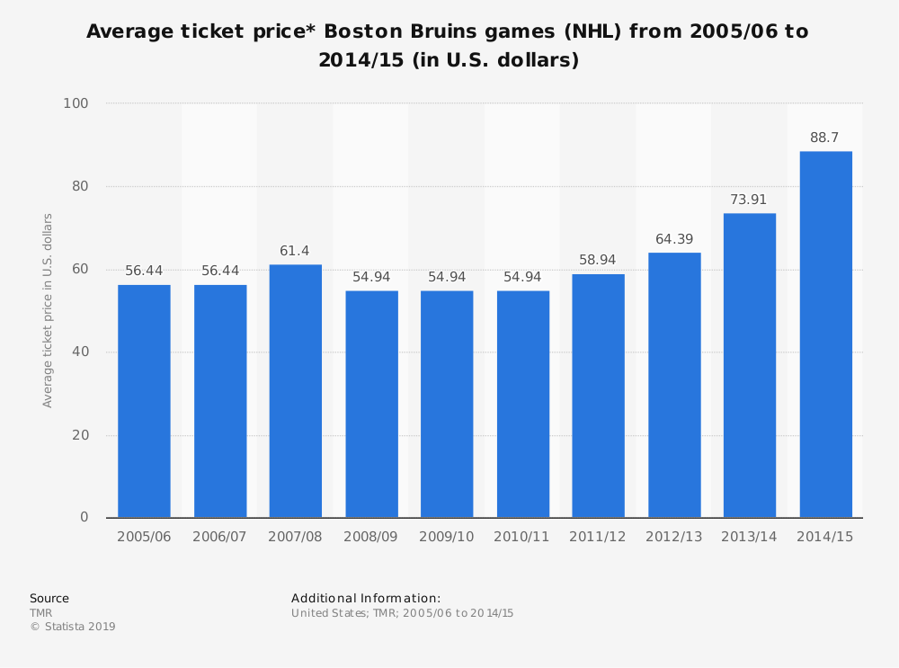 Statistic: Average ticket price* Boston Bruins games (NHL) from 2005/06 to 2014/15 (in U.S. dollars) | Statista