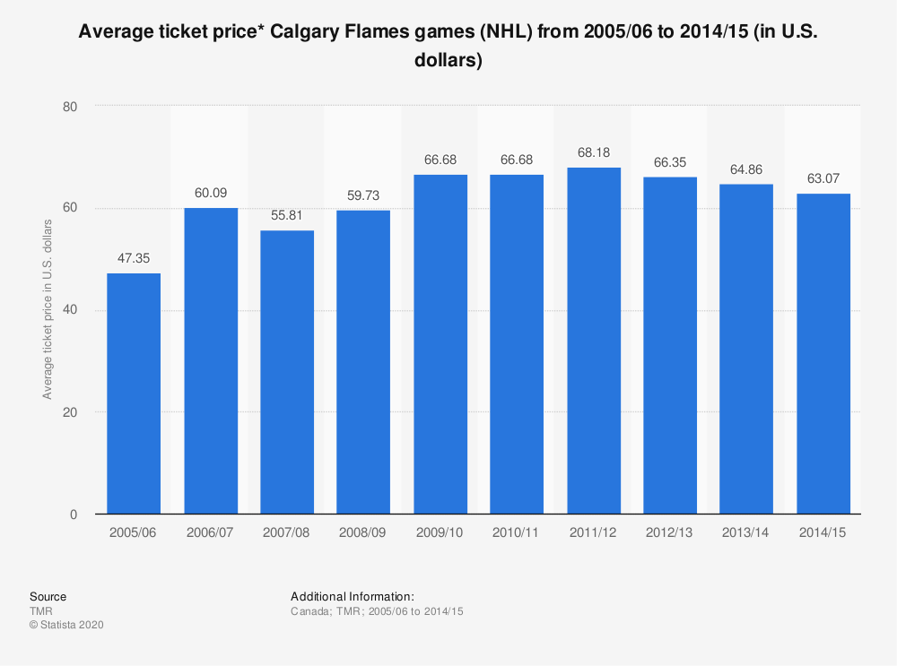 Statistic: Average ticket price* Calgary Flames games (NHL) from 2005/06 to 2014/15 (in U.S. dollars) | Statista