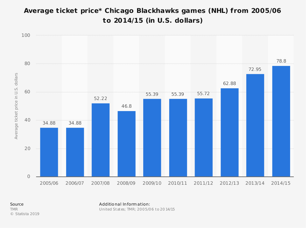 Statistic: Average ticket price* Chicago Blackhawks games (NHL) from 2005/06 to 2014/15 (in U.S. dollars) | Statista