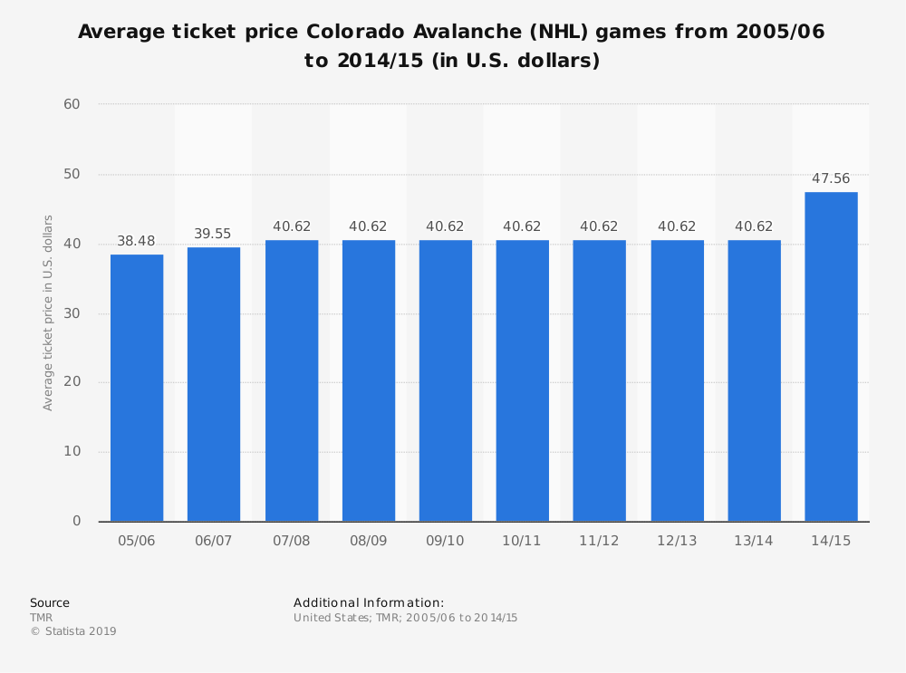 Statistic: Average ticket price Colorado Avalanche (NHL) games from 2005/06 to 2014/15 (in U.S. dollars) | Statista