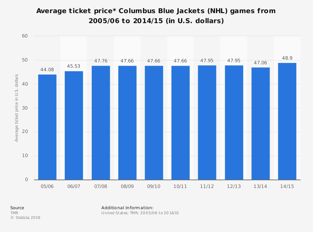 Statistic: Average ticket price* Columbus Blue Jackets (NHL) games from 2005/06 to 2014/15 (in U.S. dollars) | Statista