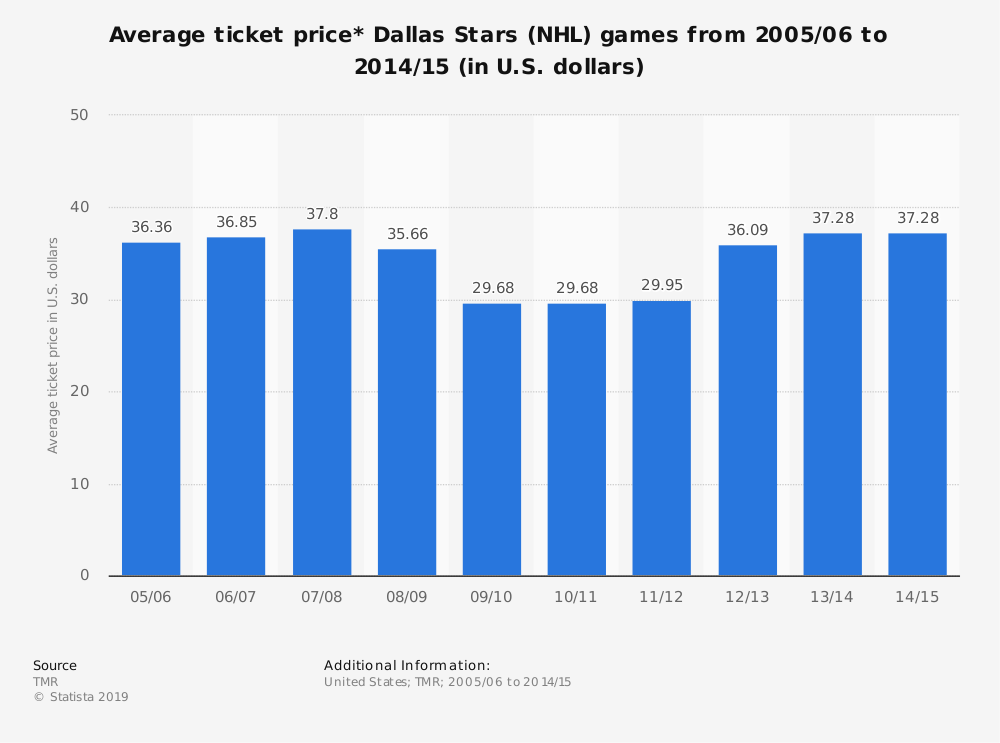 Statistic: Average ticket price* Dallas Stars (NHL) games from 2005/06 to 2014/15 (in U.S. dollars) | Statista