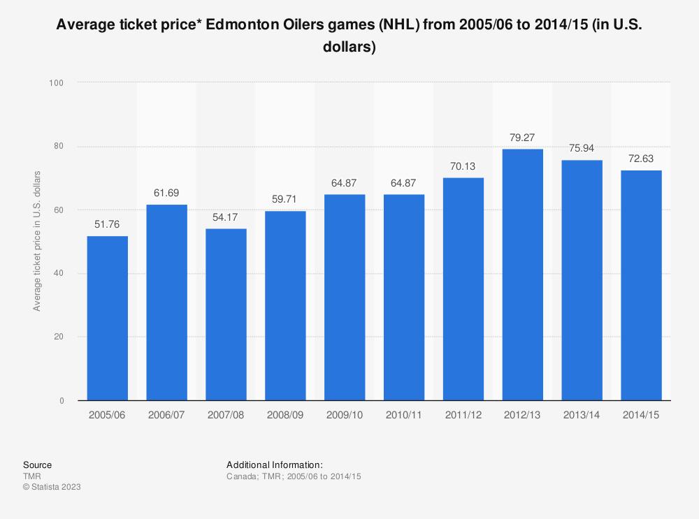 Statistic: Average ticket price* Edmonton Oilers games (NHL) from 2005/06 to 2014/15 (in U.S. dollars) | Statista