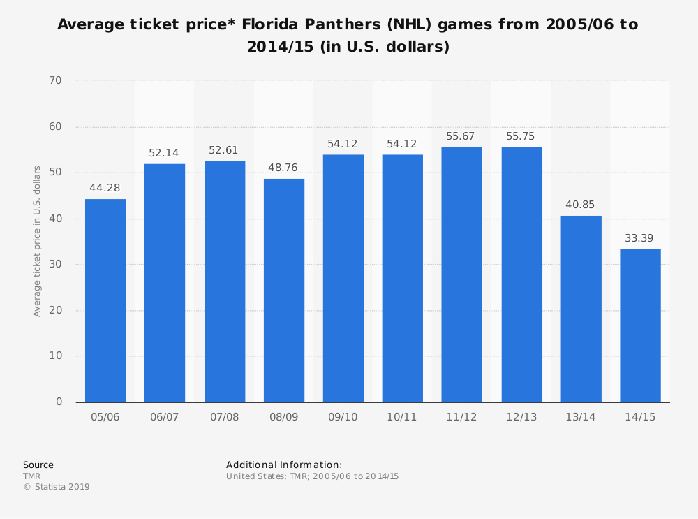 Statistic: Average ticket price* Florida Panthers (NHL) games from 2005/06 to 2014/15 (in U.S. dollars) | Statista