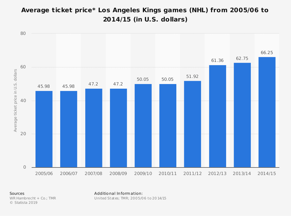 Statistic: Average ticket price* Los Angeles Kings games (NHL) from 2005/06 to 2014/15 (in U.S. dollars) | Statista