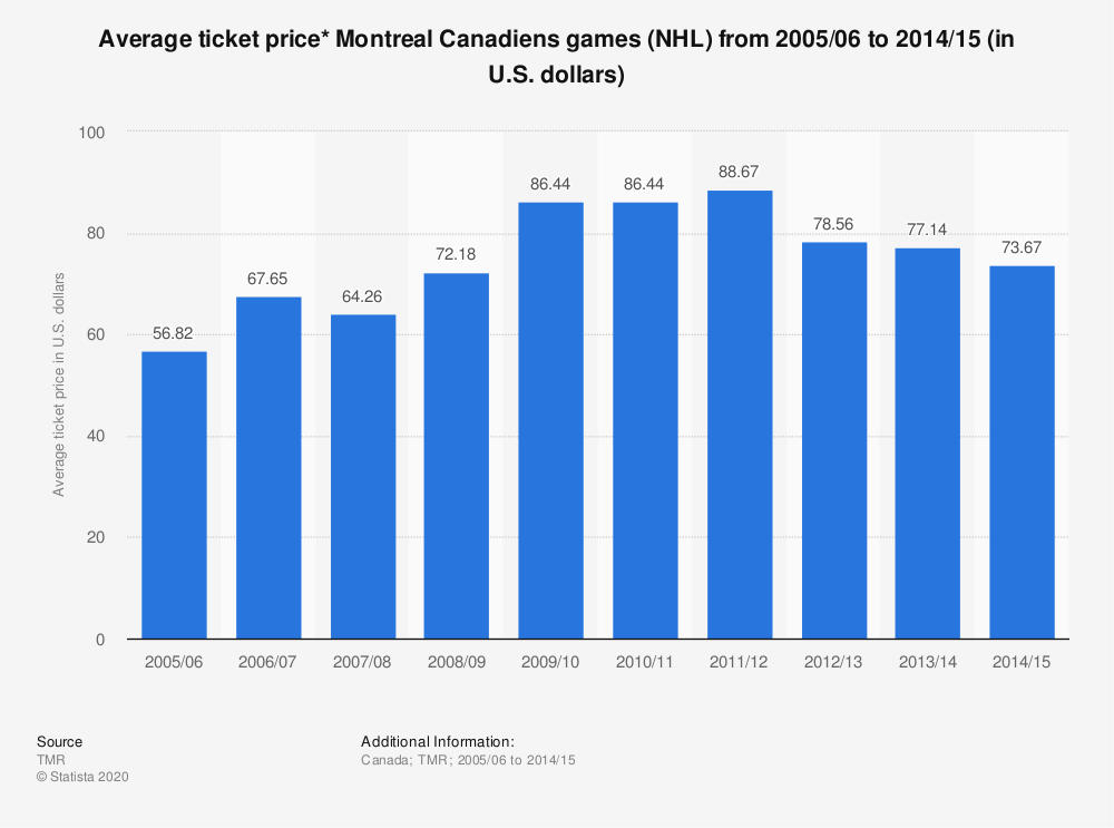 Statistic: Average ticket price* Montreal Canadiens games (NHL) from 2005/06 to 2014/15 (in U.S. dollars) | Statista