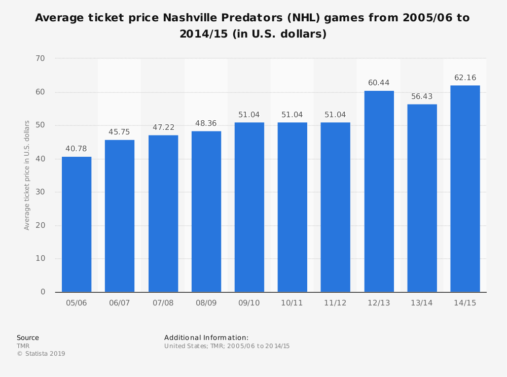 Statistic: Average ticket price Nashville Predators (NHL) games from 2005/06 to 2014/15 (in U.S. dollars) | Statista